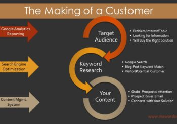 on page SEO, target audience, google analytics, attraction marketing